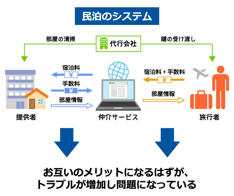 民泊ビジネスを説明している図