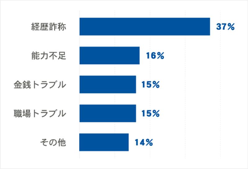バックグラウンドチェックの調査結果 経歴詐称37% 能力不足16% 金銭トラブル15% 職場トラブル15% その他14%